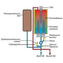 Наиболее эффективная система отопления